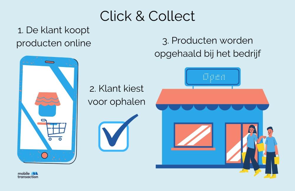 hoe click en collect werkt
